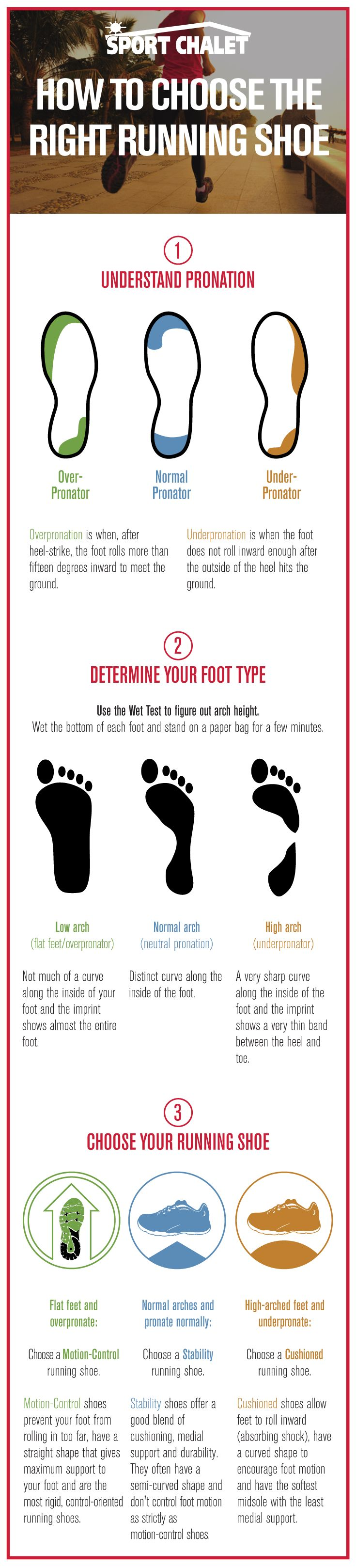 How to Choose the Right Running Shoe Infographic