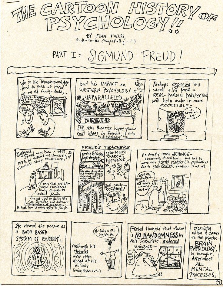 Psychology History - Sigmund Freud