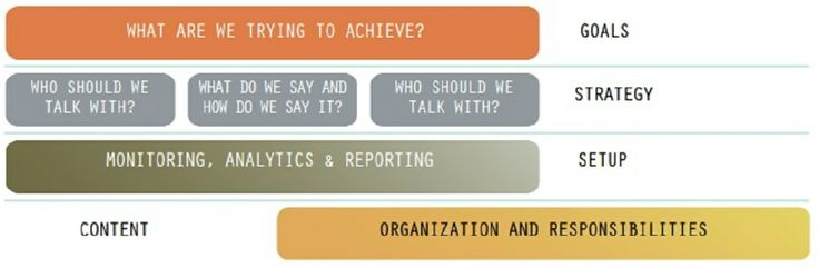 Social Media Strategy Design Framework