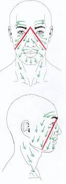 dry brushing face - Google Search