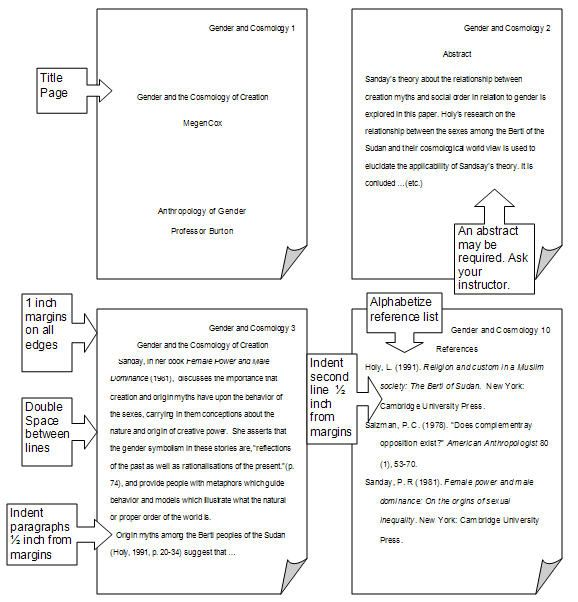 APA Format Image, great for quick reference.  Where was THIS when I was writing 56 thousand APA papers!? LOL!