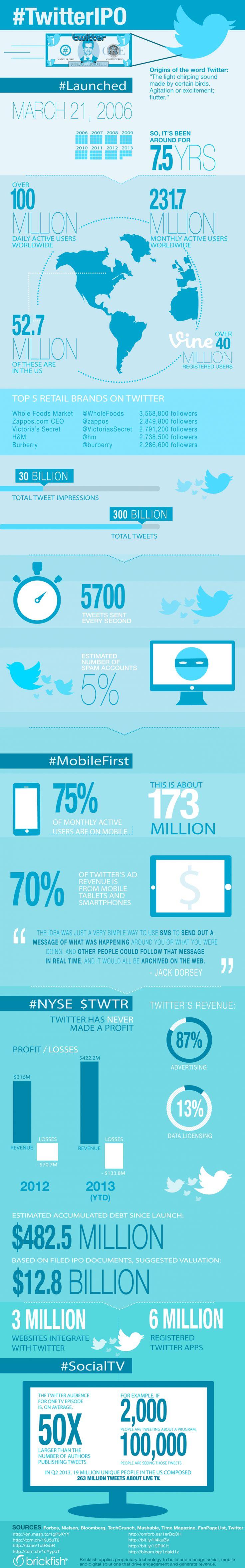 Eine Infographik mit Daten und Fakten zum Dienst Twitter.