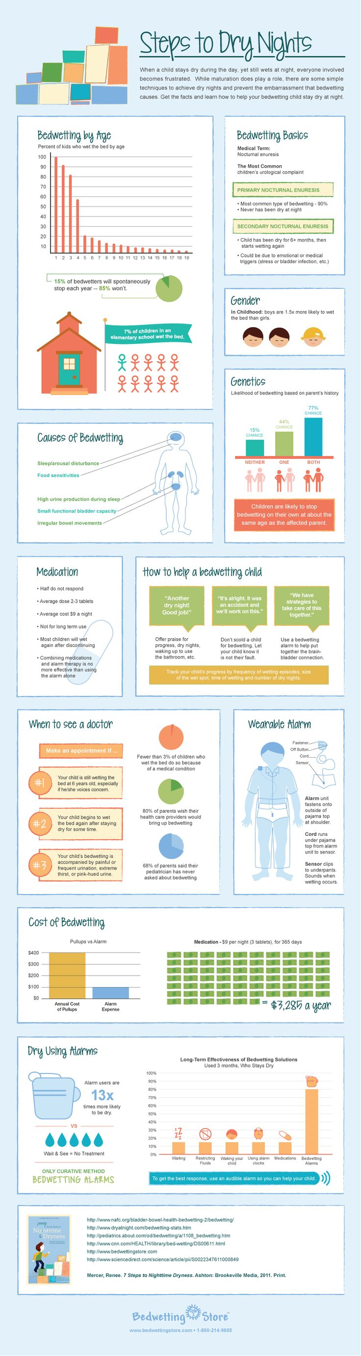 34 best potty training tips images on pinterest toddler potty steps to dry nights infographic bedwetting store when a child stays dry during the xflitez Choice Image