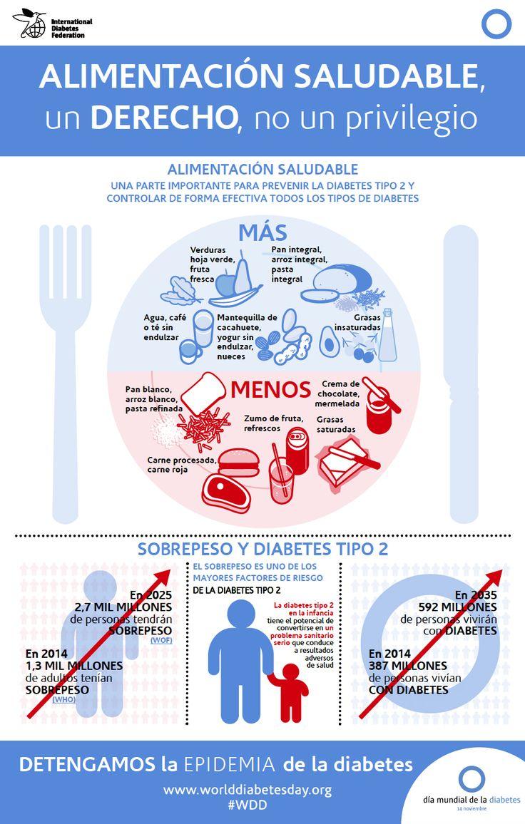 Infografía difundida por la IDF (International Diabetes Federation) con motivo del Día Mundial de la Diabetes 2015.