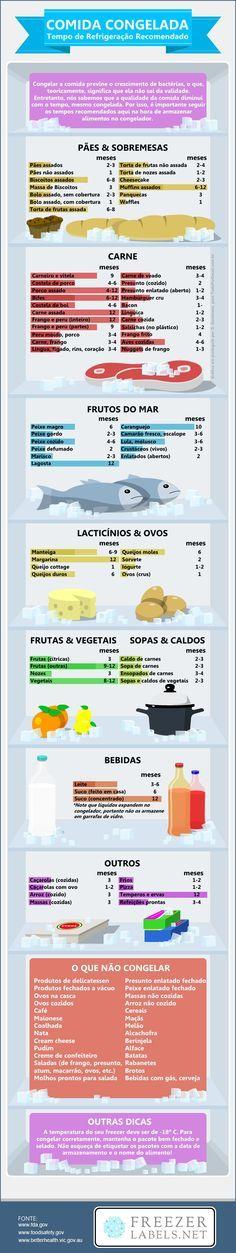 Guia: Por Quanto Tempo Posso Congelar Estes Alimentos?