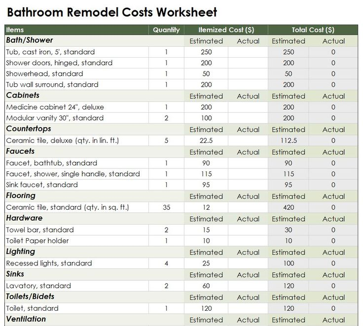 Average Cost Of Remodeling Bathroom Magnificent Decorating Inspiration
