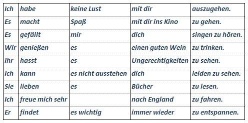 Wie benutzt man Infinitiv + zu und wann. Lern Deutsch - Aprender Alemán - Learn German