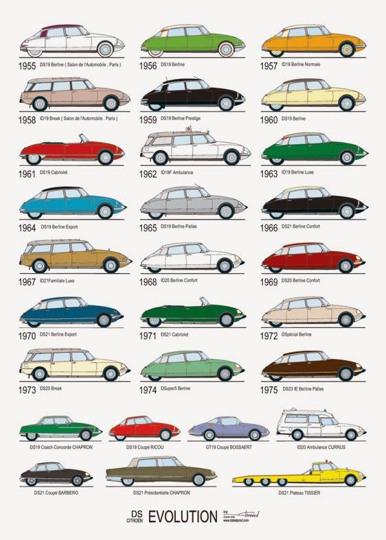 Citroën DS Evolution...