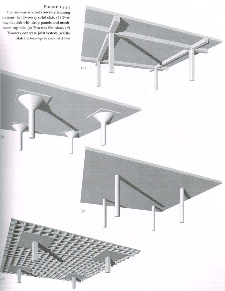 Tow way concrete slab systems fundamentals of building for House built on concrete slab