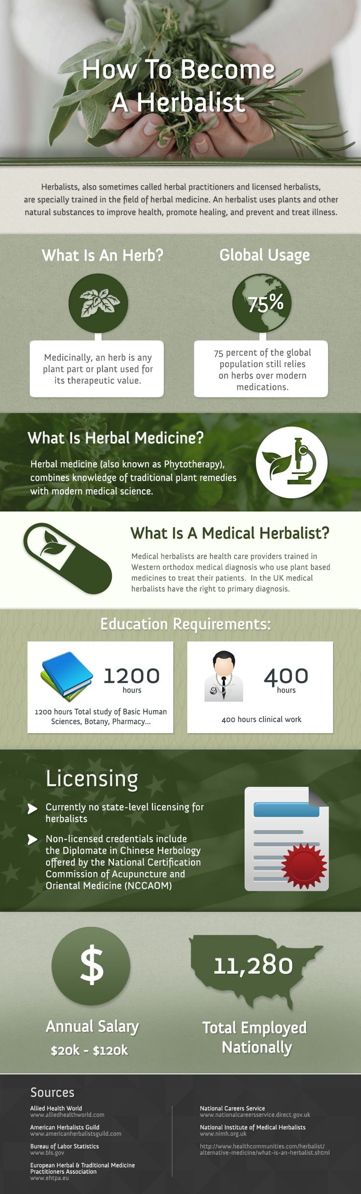 This infographic highlights some key points when it comes to careers in Herbalism and becoming an herbalist. There is not much information out there for people to learn more about this profession but this infographic provides such information in a visually appealing way!