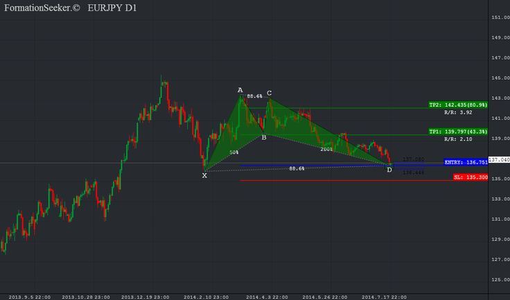 Harmonic scanner forex review