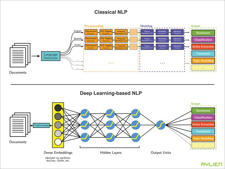 Leveraging Deep Learning for Multilingual Sentiment Analysis It is a strong indicator of todays globalized world and rapidly growing access to Internet platforms that we have users from over 188 countries and 500 cities globally using our Text Analysis and News APIs. @tachyeonz