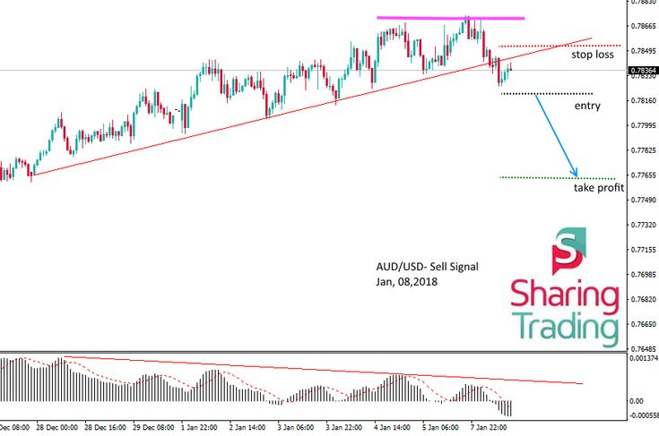 AUD/USD- Sell Signal On the 1H chart, we can see that the AUD/USD pair is  starting to slow its momentum by creating a double top and creating diver…