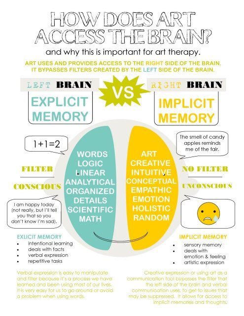 Art & the Brain = superior activity for brain simulation. (Most activities stimulate only one side of the brain)