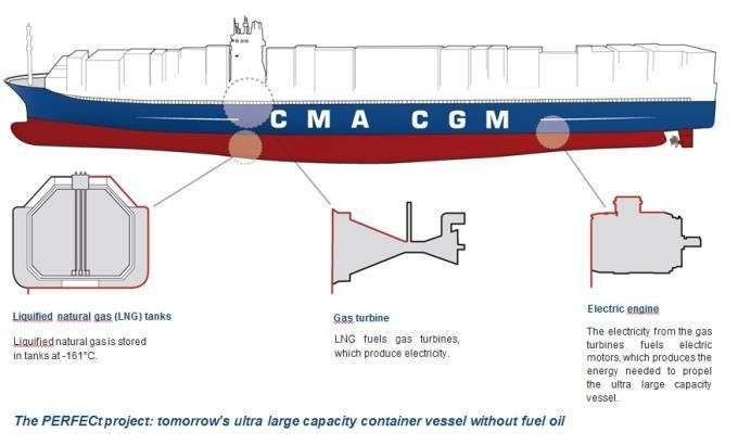 The world's second largest container shipping company, CMA CGM, has signed a Memorandum of Unserstanding with French energy group ENGIE to promote the use of liquefied natural gas as a marine fuel. The agreement, which was signed Wednesday at CMA CGM's headquareters in Marseille, France, will be centered around on a technical and economic study …