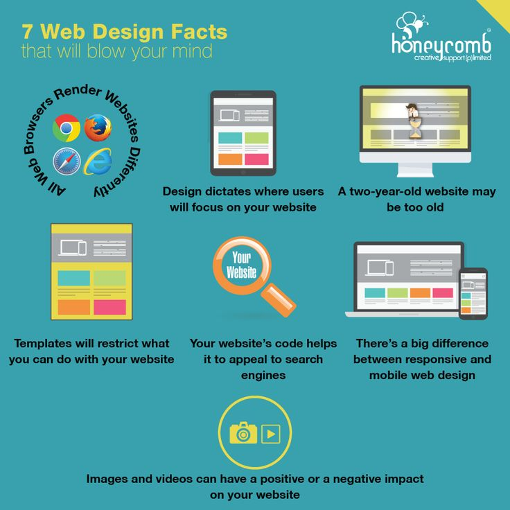 Web design facts - Infographic