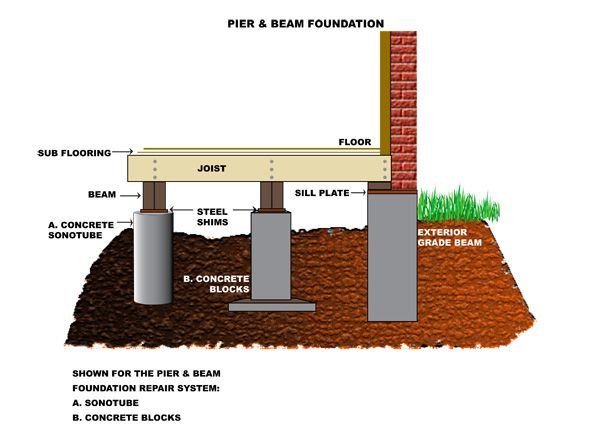 Experience in pier beam foundation repair is extremely for Concrete foundation types