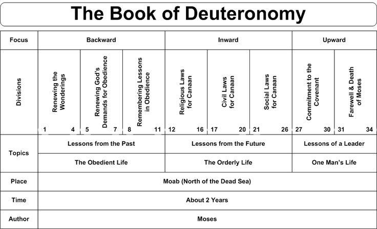 Swartzentrover.com | Book Chart - Deuteronomy