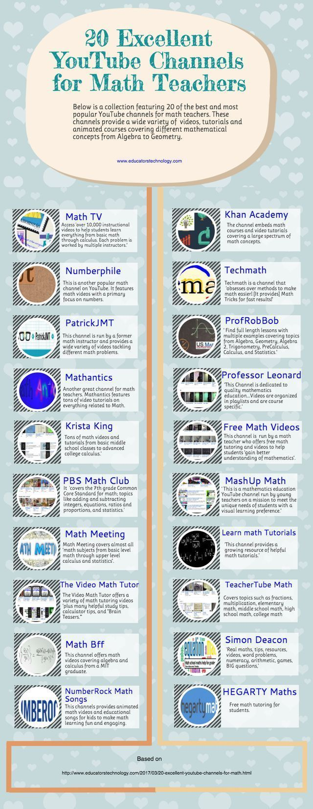 An Interesting Infographic Featuring 20 of The Best YouTube Channels for Math Teachers #mathlessonsonline