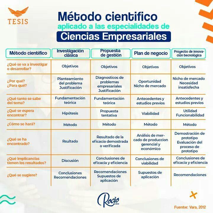 Pin De José Muchotrigo Siguel En Methodology Metodo Cientifico Estrategias De Enseñanza Metodologia De La Investigacion
