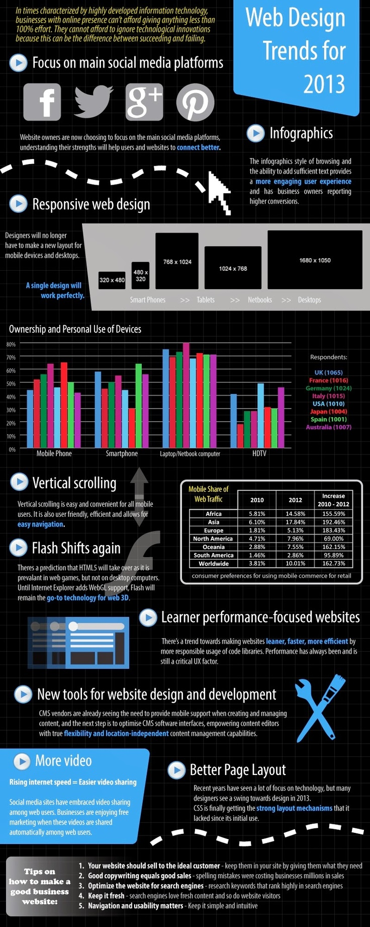 Web DEsign Trends 2013 Infographic