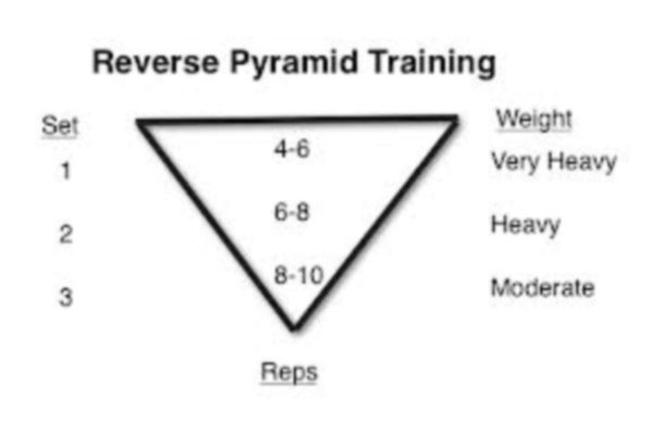 Reverse Pyramid Training - AnabolicMinds.com