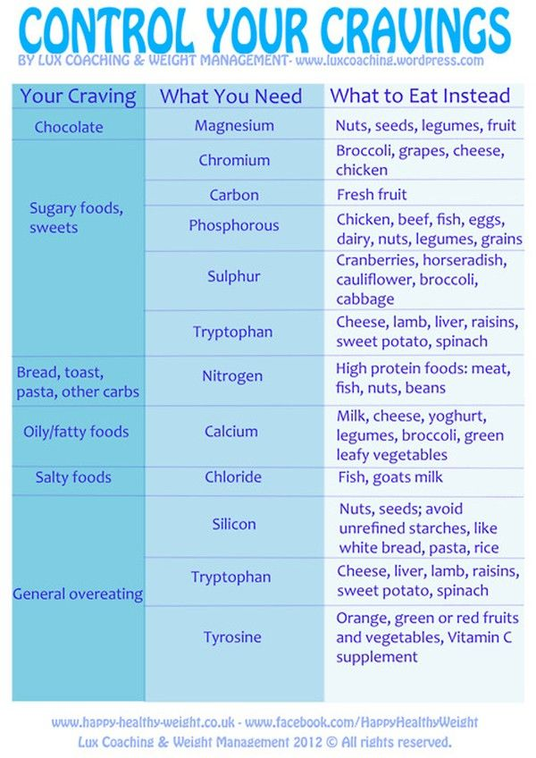 Options for cravings