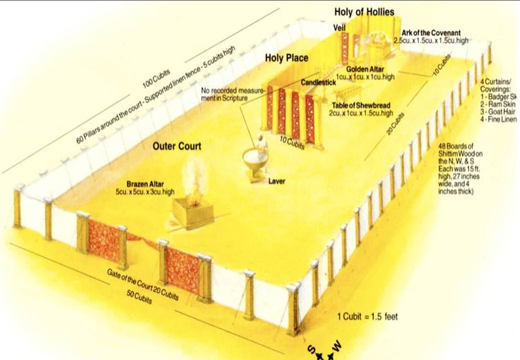17 best images about the tabernacle on pinterest for Building the tabernacle craft
