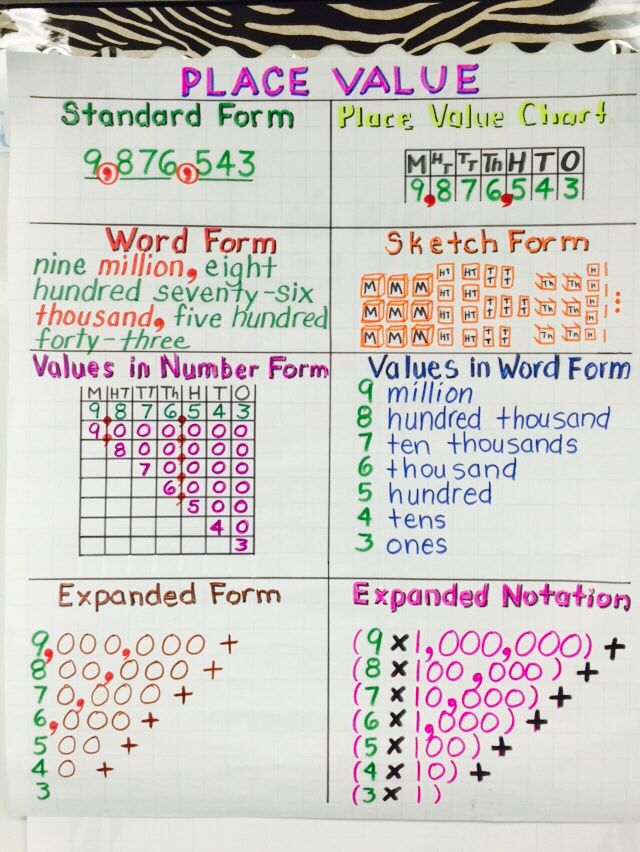 63 best Education images on Pinterest Calculus, Math and Mathematics - conduit fill chart