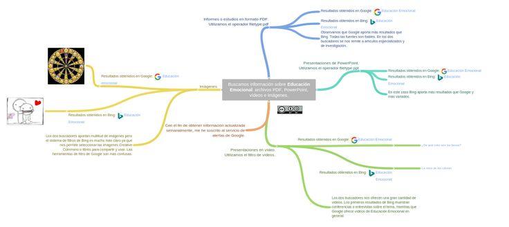 A Coggle Diagram about Informes o estudios en formato PDF. Utilizamos el operador filetype:pdf, Presentaciones de PowerPoint. Utilizamos el operador filetype:ppt, Presentaciones en vídeo. Utilizamos el filtro de vídeos., Imágenes (Resultados obtenidos en Google:   Educación emocional, Resultados obtenidos en Bing:   Educación Emocional and Los dos buscadores aportan multitud de imágenes pero el sistema de filtros de Bing es mucho más claro ya que nos permite seleccionar las imágenes…
