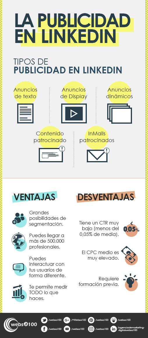 La publicidad en LinkedIn | Infografía