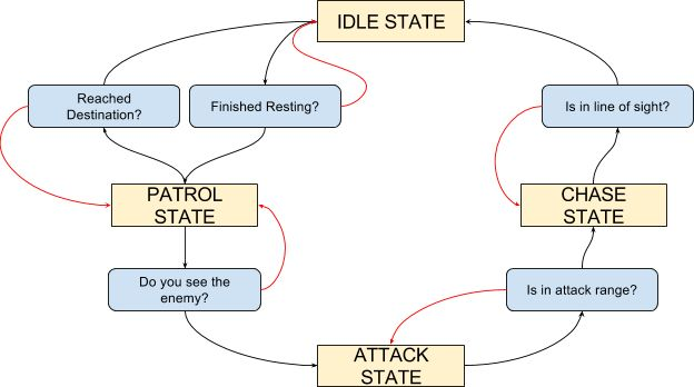 A Finite State Machine (FSM) is a design pattern where automation comes in play. Commonly used in AI implementations for behaviours like walking & attacking