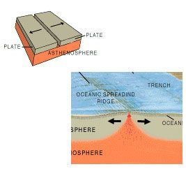 10 best divergent boundaries, Geology images on Pinterest ...