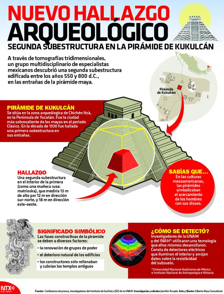 A través de tomografías tridimensionales, un grupo multidisciplinario de especialistas mexicanos descubrió una segunda subestrucutra edificada entre los años 550 y 800 d.C., en las entrañas de la pirámide maya. #Infographic