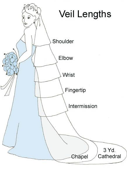 wedding veil chart: my favorite/ what i want is fingertip length, or wrist