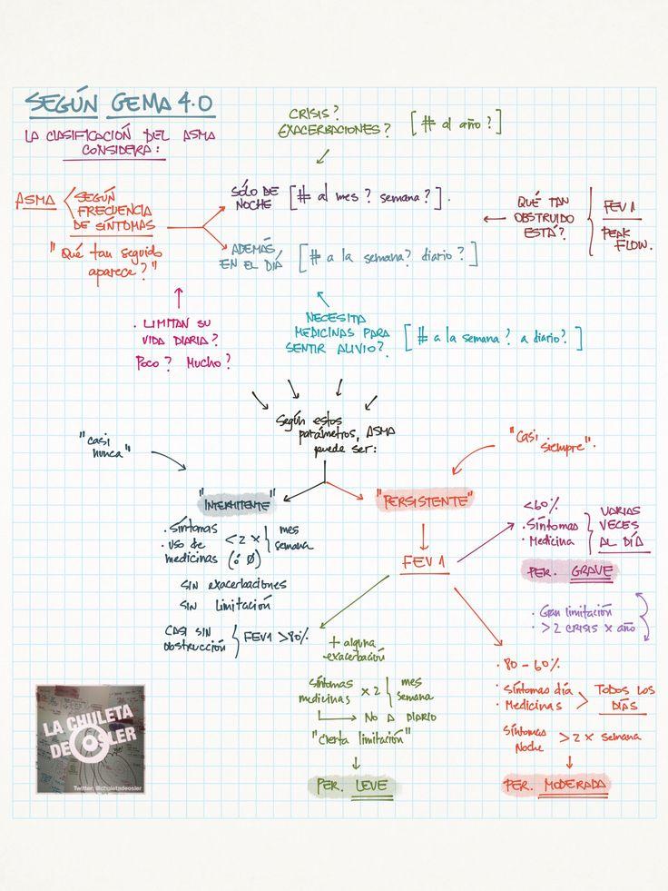 Neumología: Asma, clasificación según GEMA 4.0 vía @chuletadeosler
