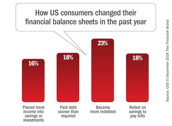 Best Banking Behavior  Demographics Images On