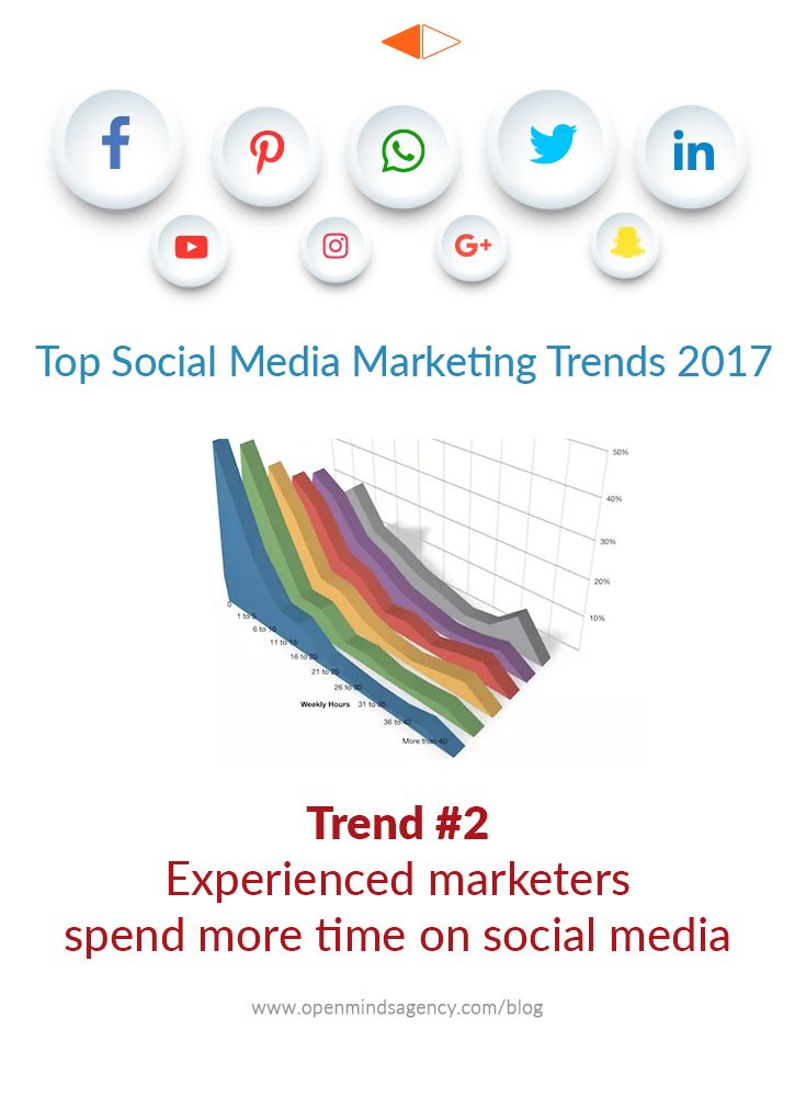Top Social Media Marketing Trends for 2017: Based on the Industry Report by Social Media Examiner. Trend #2: Experienced Marketers Spend More Time on Social Media. For more analysis from the report: [Click on Image] #omagency #socialmedia #marketing