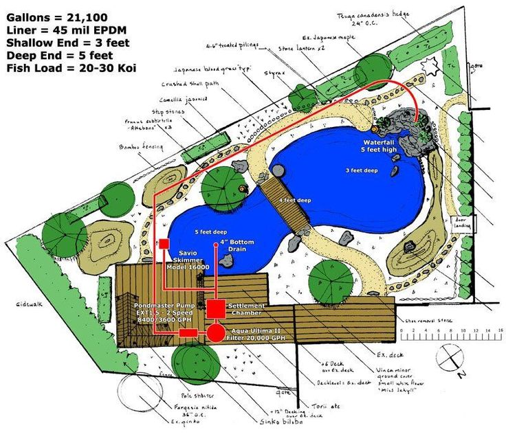 Koi Pond Design Plans Koi Pond Design Pond Design Koi