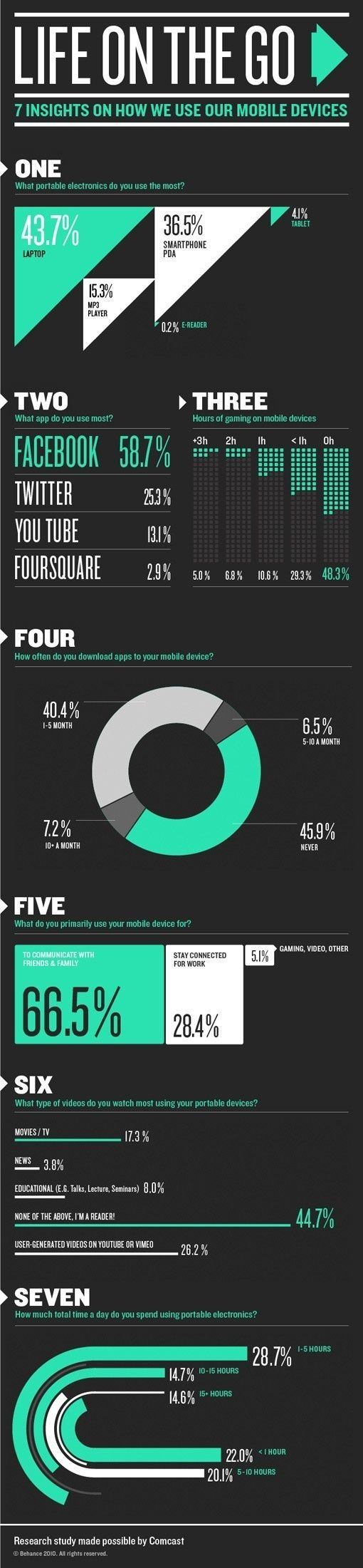 I like the design of the infographic and how it has a chart section, percentage and all different kinds of way to show the information. Also. the color scheme is really cool, with 2 neutral colors, black and white, and a cool teal color