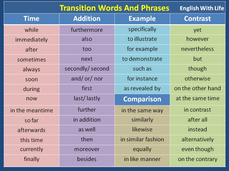 a list of transition words and phrases for an essay Transition words and phrases y in the first place again moreover not only but also to as well as linking words - a complete list.