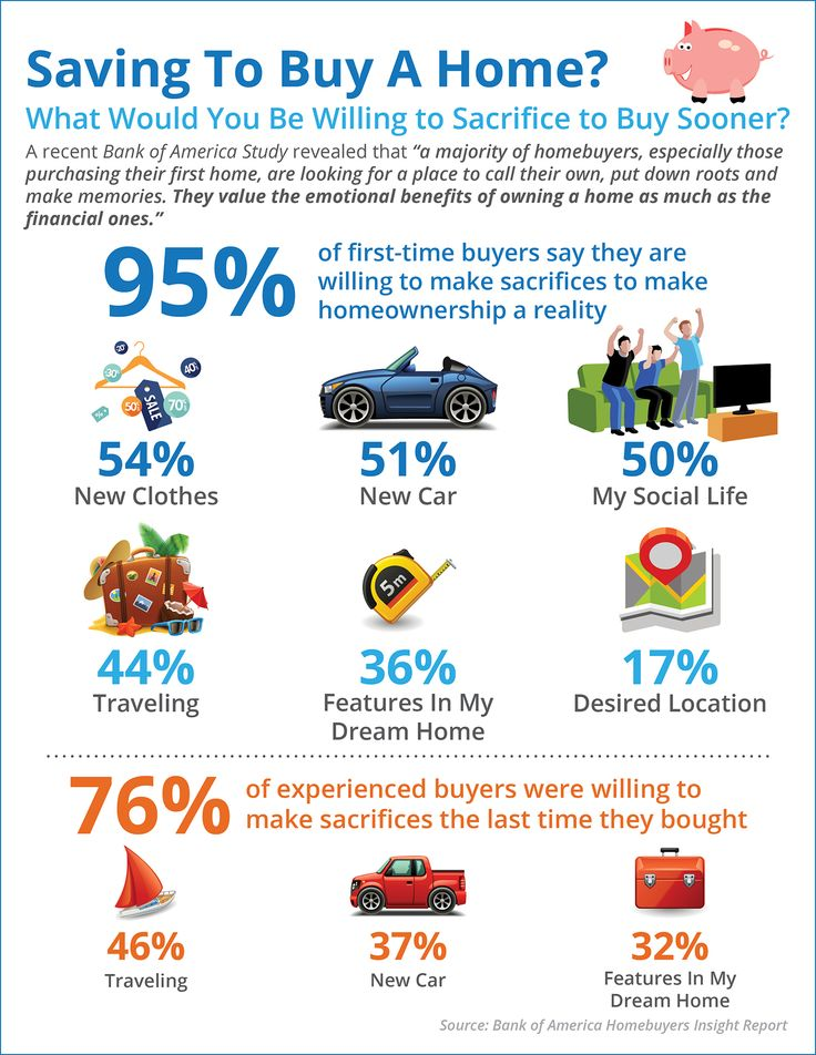 Saving To Buy A Home? What Would You Sacrifice? [INFOGRAPHIC] - Latina on Real Estate
