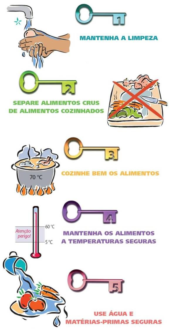 seguranca alimentar