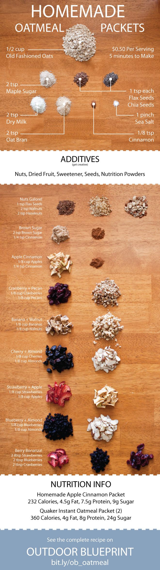 Upgrade your backcountry #breakfast with these homemade oatmeal packets - www.outdoorblueprint.com/read/homemade-oatmeal-packets-recipe/