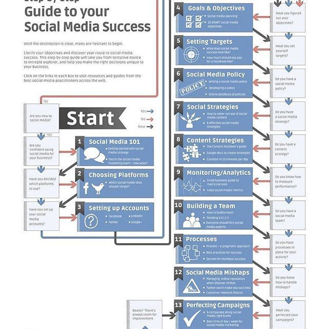 11 best management and leadership skills to know images on pinterest