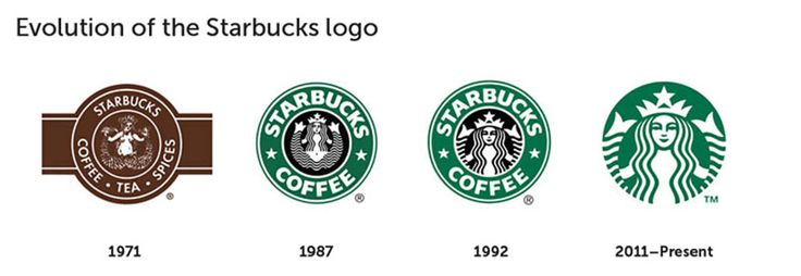 When 100 People Are Asked to Draw 10 Famous Logos from Memory the Results Are Hilarious - BlazePress