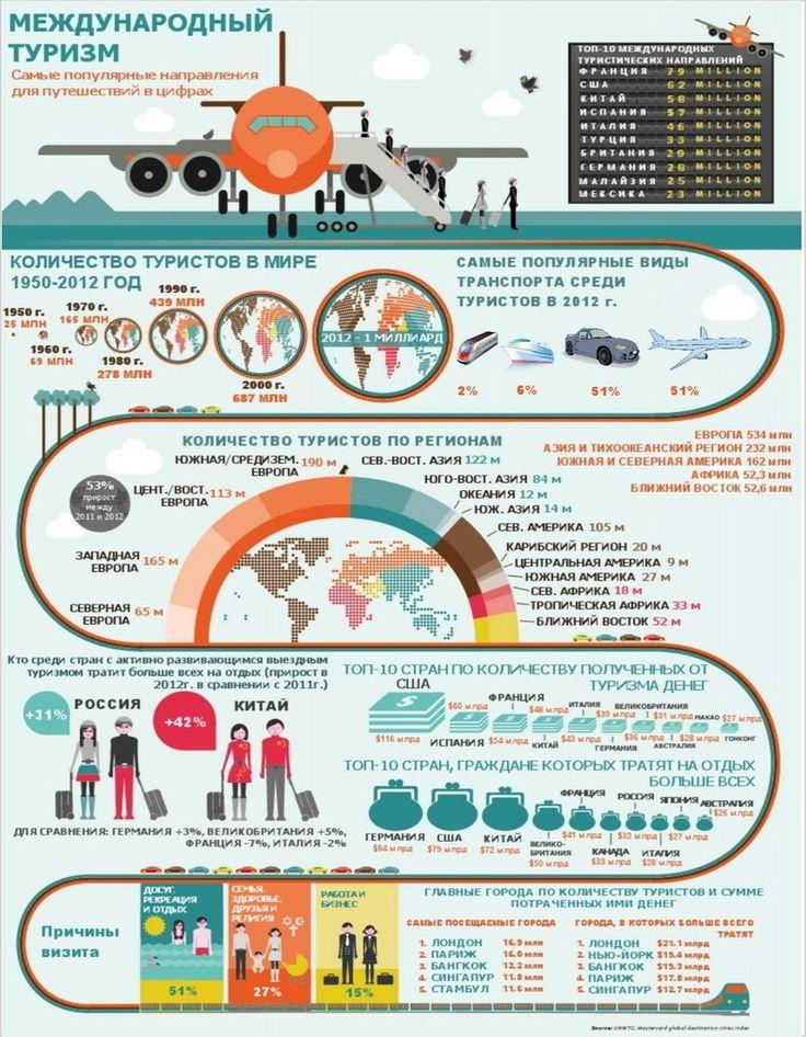 Занимательная инфографика о путешествиях