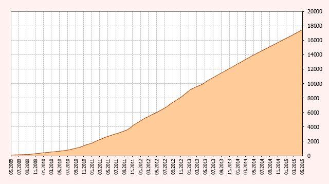 Рост выложенной информации, в Тб