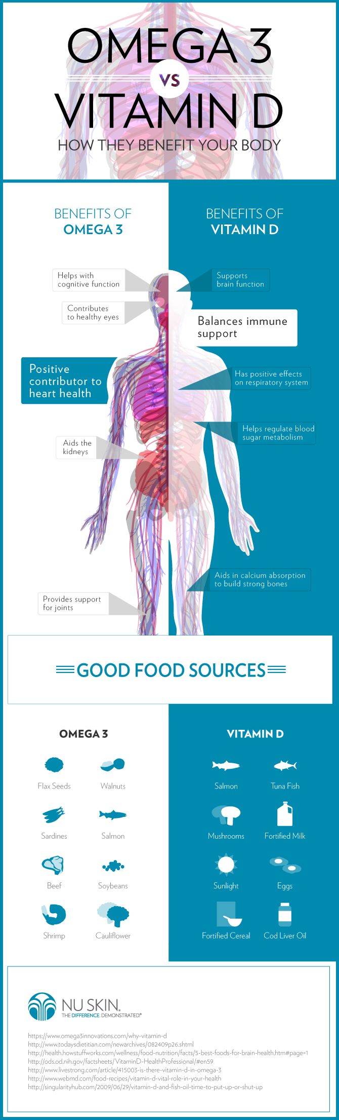 Omega 3 and Vitamin D provide a number of amazing benefits for your body! #NuSkin