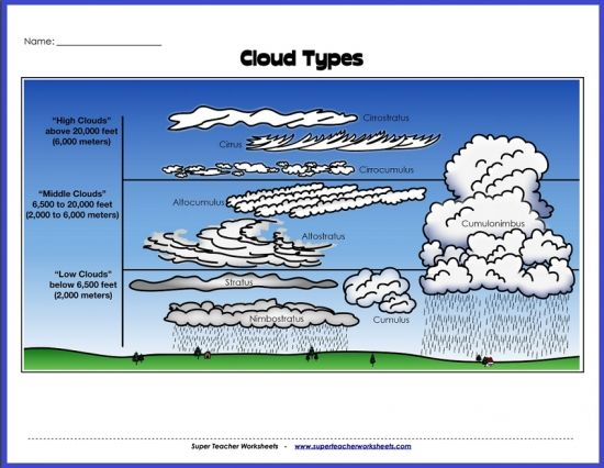 "Super Teacher Worksheets has many fantastic resources for teaching weather concepts to elementary-aged students, including this printable ""Types of Clouds"" diagram. Check out our Weather Worksheets Page today!"